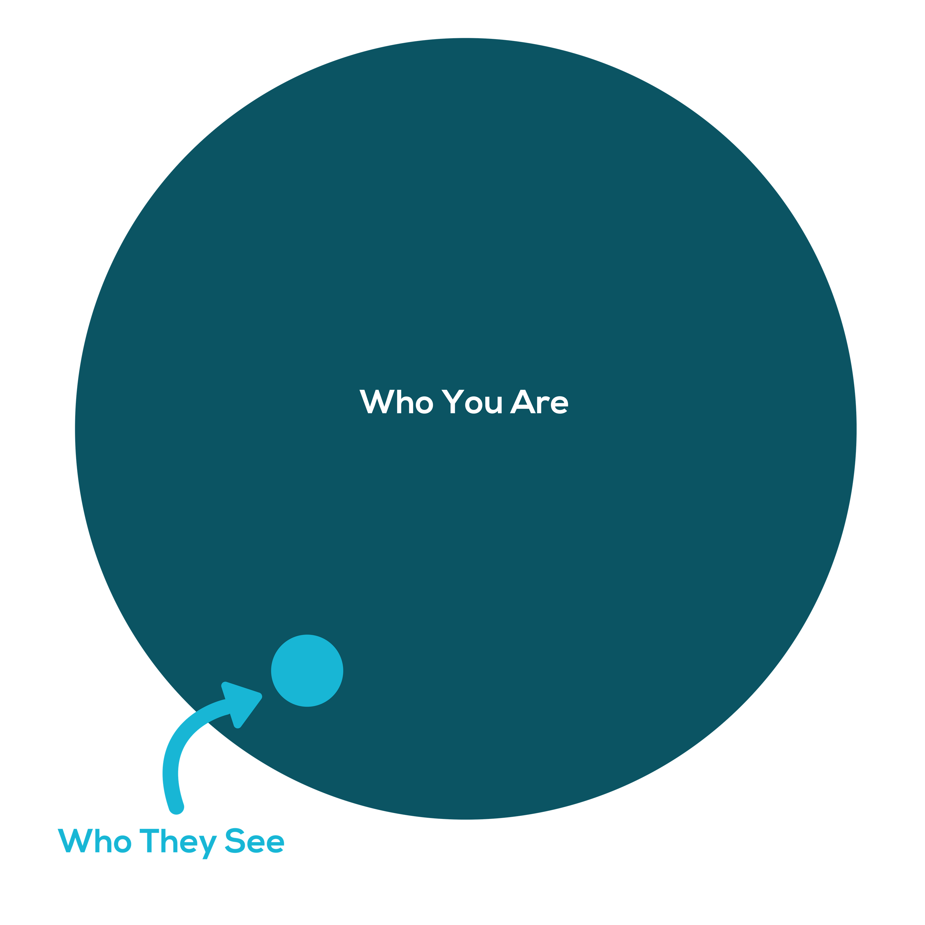who-you-are-who-they-see.png